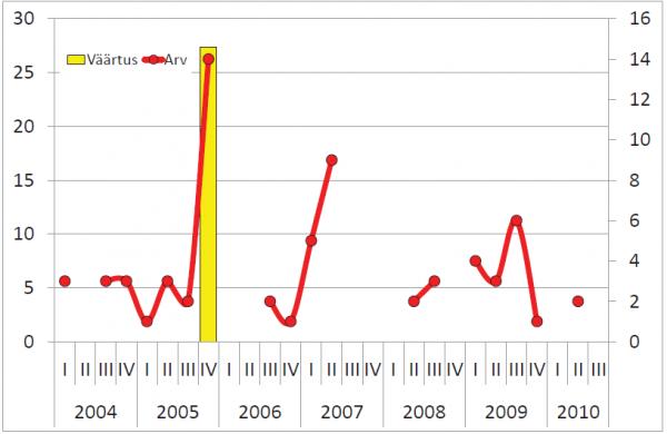 Hoonestamata maa tehingute koguväärtus, mln (vasak telg) ja tehingute arv (parem telg)
