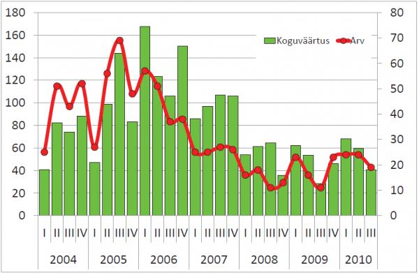 Hoonestatud maa tehingute koguväärtus, mln kr (vasak telg) ja tehingute arv (parem telg)