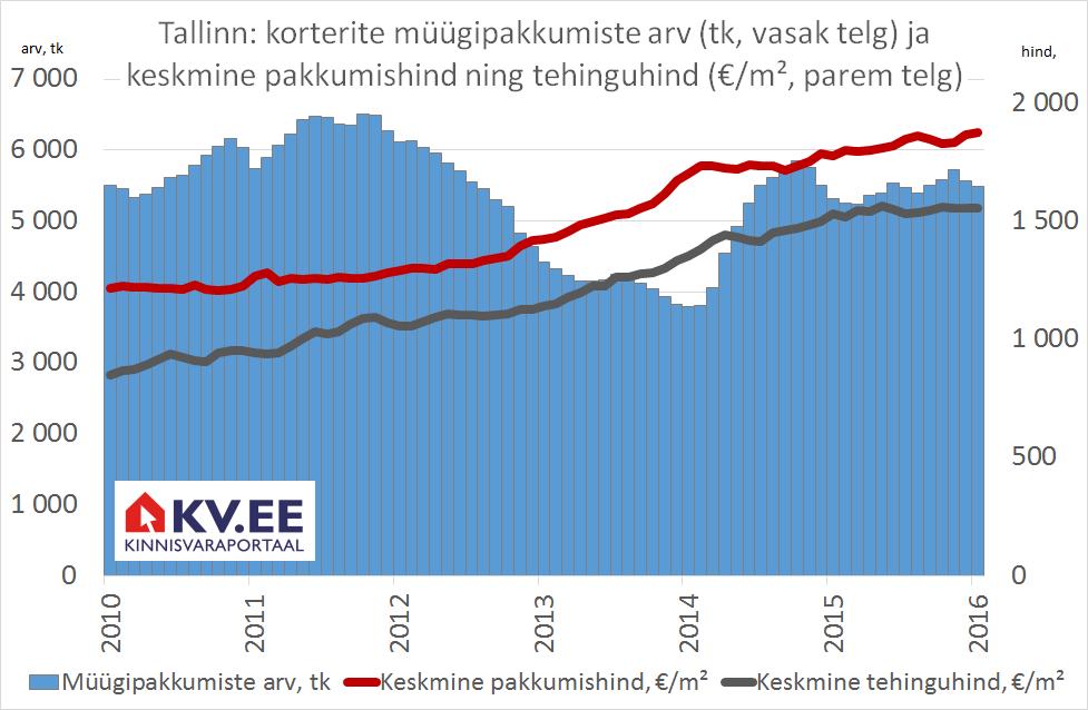 KV.EE: Kinnisvara hinnatõusuootus on julge prognoos
