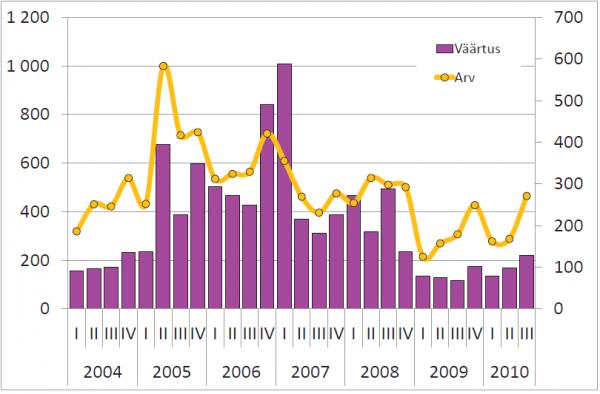 Kinnisvaratehingute väärtus, mln kr (vasak telg) ja arv (parem telg)