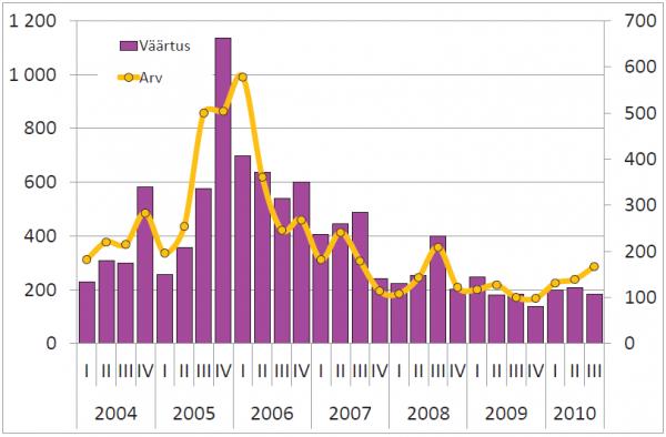 Kinnisvaratehingute väärtus, mln kr (vasak telg ja arv (parem telg)