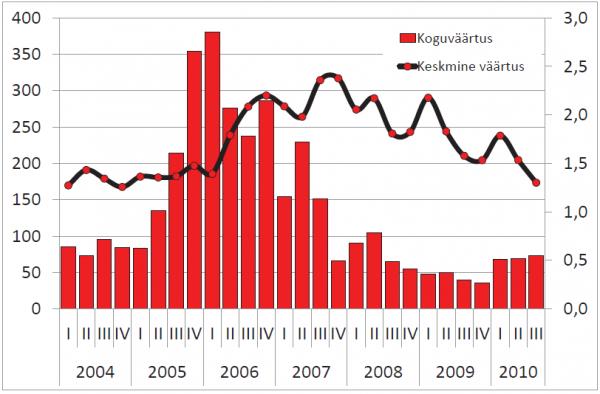 Korteriomanditehingute arv (vasak telg) ja keskmine hind, kr/m2 (parem telg)