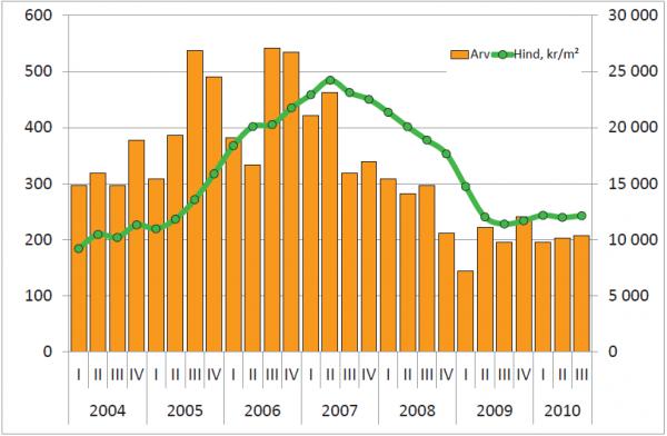 Korteriomanditehingute arv(vasak telg) ja keskmine hind, krm2 (parem telg)