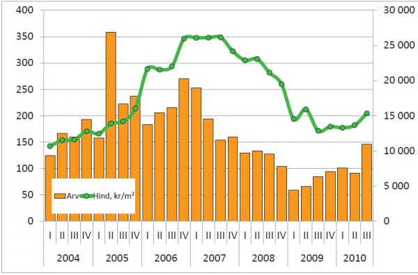 Korteriomanditehingute koguväärtus (vasak telg) ja keskmine väärtus (parem telg), mln kr