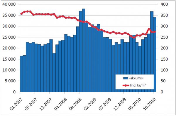 Portaali KV.EE keskmine pakkumishind; krm2 (vasak telg) ja pakkumiste arv (parem telg)