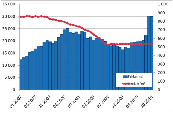 Portaali KV.EE keskmine pakkumishind; krm2 vasak telg ja pakkumiste arv(parem telg)