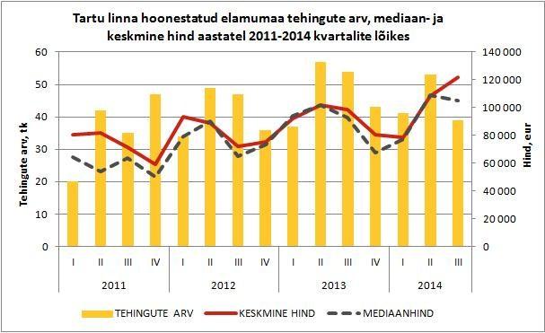 Tartu-linna-hoonestatud-elamumaa-tehingute-arv-mediaan-ja-keskmine-hind-aastatel-2011-2014