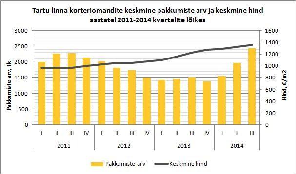 Tartu-linna-korteriomandite-keskmine-pakkumiste-arv-ja-keskmine-hind-aastatel-2011-2014