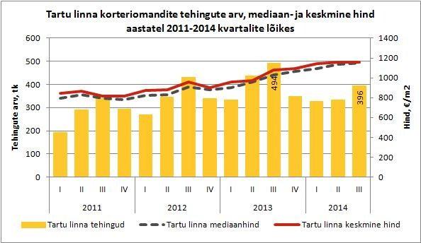 Tartu-linna-korteriomandite-tehingute-arv-mediaan-ja-keskmine-hind-aastatel-2011-2014