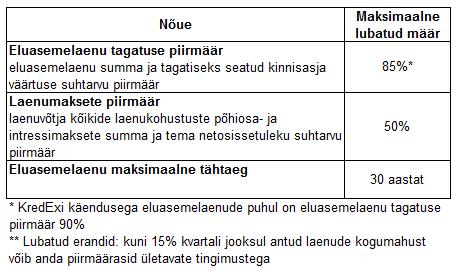 eluasemelaenude_nouete_tabel