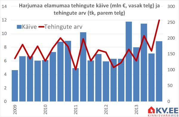 KV.EE: Elamumaa turg on tõusuootuses