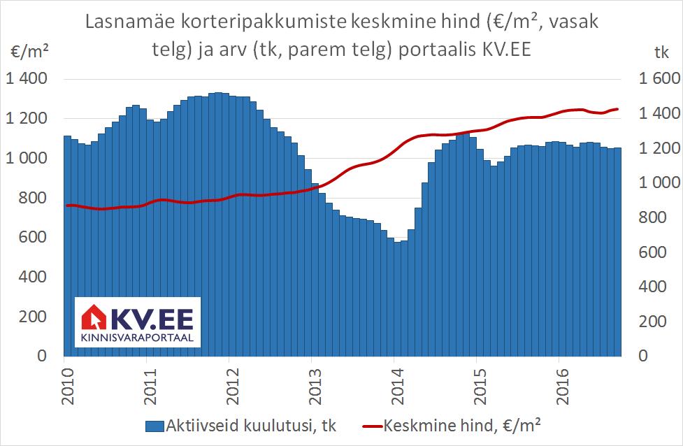 KV.EE: Lasnamäe korteriturul on kiire hinnatõus ja kasvav tehingute arv