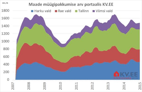 Maade müügipakkumiste arv portaalis KV.EE