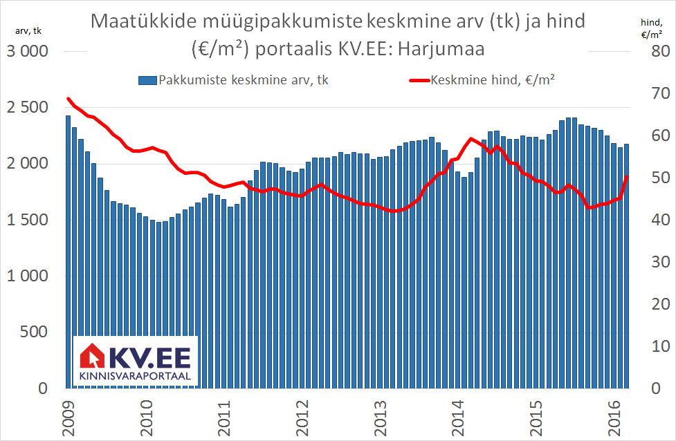 Maatükkide müügipakkumiste keskmine arv (tk) ja hind (€/m²) portaalis KV.EE: Harjumaa