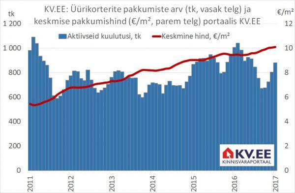 Üürikorterite pakkumiste arv ja keskmine hind portaalis KV.EE