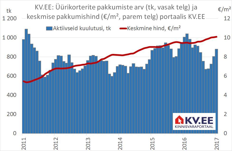 KV.EE: Konkurents üürileandjate vahel sunnib uute lahenduste leidmisele